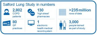 Salford Lung Study in numbers